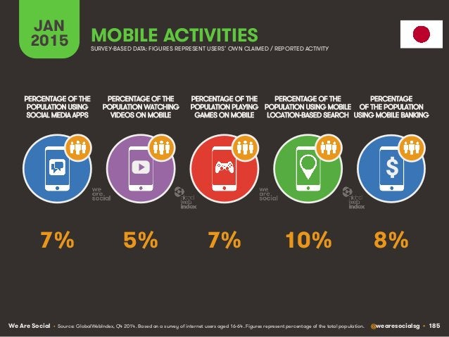 We Are Social @wearesocialsg • 185 JAN 2015 MOBILE ACTIVITIES $ PERCENTAGE OF THE POPULATION WATCHING VIDEOS ON MOBILE PER...