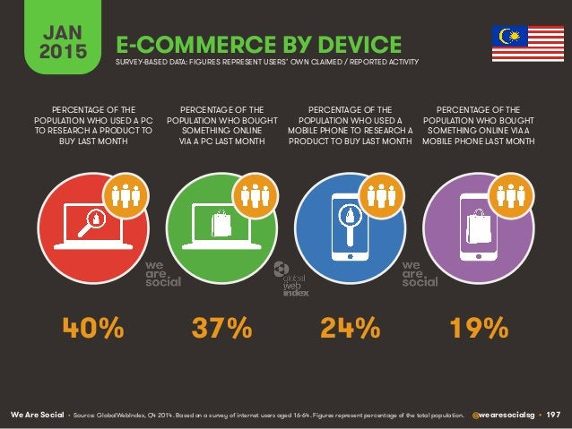 Digital, Social & Mobile in 2015