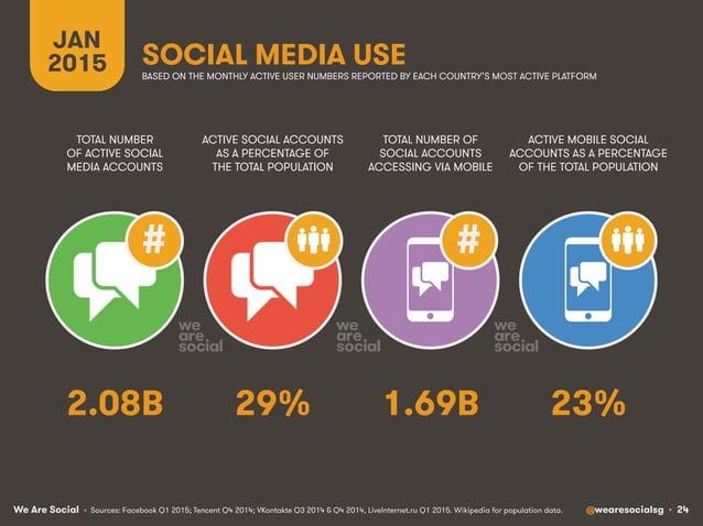 We Are Social @wearesocialsg • 24 JAN 2015 SOCIAL MEDIA USE ## • Sources: Facebook Q1 2015; Tencent Q4 2014; VKontakte Q3 ...