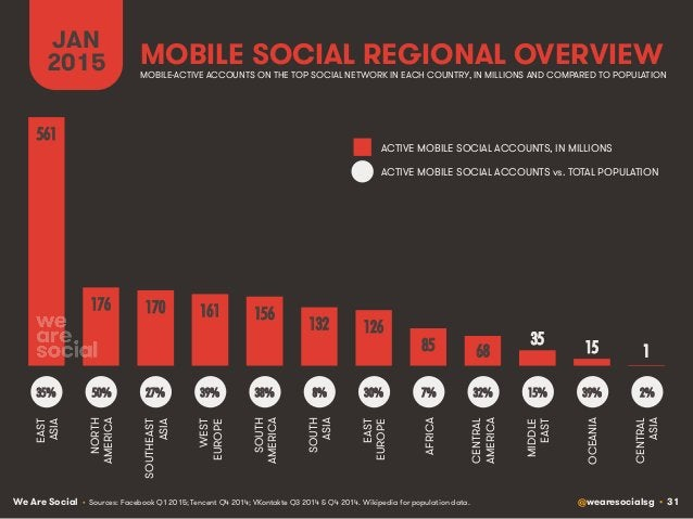 We Are Social @wearesocialsg • 31 MOBILE SOCIAL REGIONAL OVERVIEW JAN 2015 • Sources: Facebook Q1 2015; Tencent Q4 2014; V...