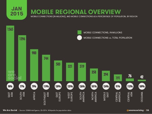 We Are Social @wearesocialsg • 36 MOBILE REGIONAL OVERVIEW JAN 2015 • Source: GSMA Intelligence, Q4 2014. Wikipedia for po...