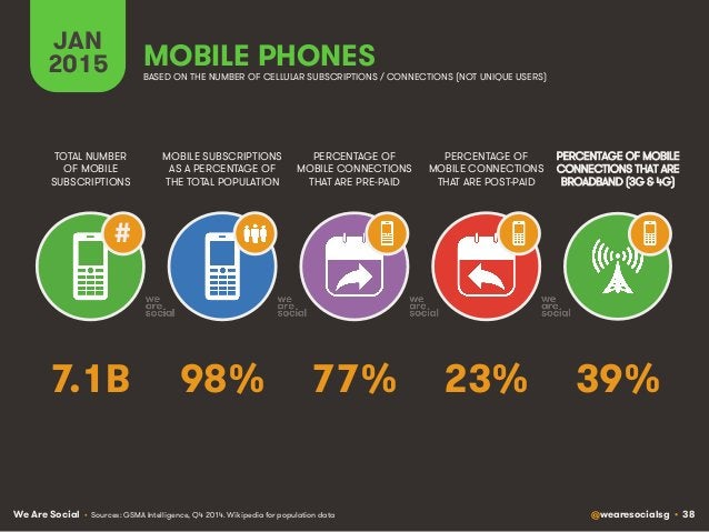 We Are Social @wearesocialsg • 38 JAN 2015 MOBILE SUBSCRIPTIONS AS A PERCENTAGE OF THE TOTAL POPULATION TOTAL NUMBER OF MO...
