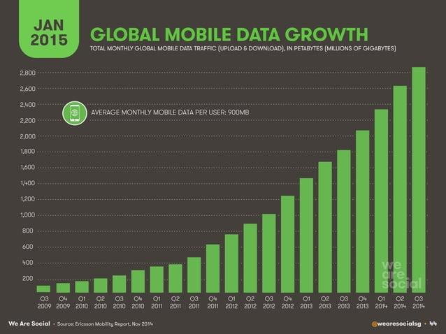 We Are Social @wearesocialsg • 44 GLOBAL MOBILE DATA GROWTH JAN 2015 TOTAL MONTHLY GLOBAL MOBILE DATA TRAFFIC (UPLOAD & DO...