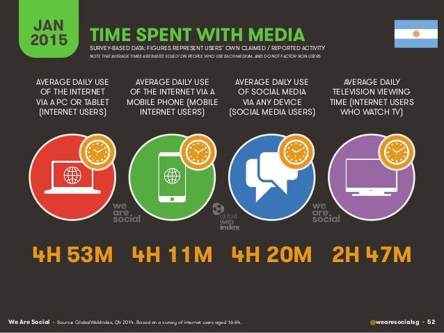 We Are Social @wearesocialsg • 52 JAN 2015 TIME SPENT WITH MEDIA SURVEY-BASED DATA: FIGURES REPRESENT USERS' OWN CLAIMED /...