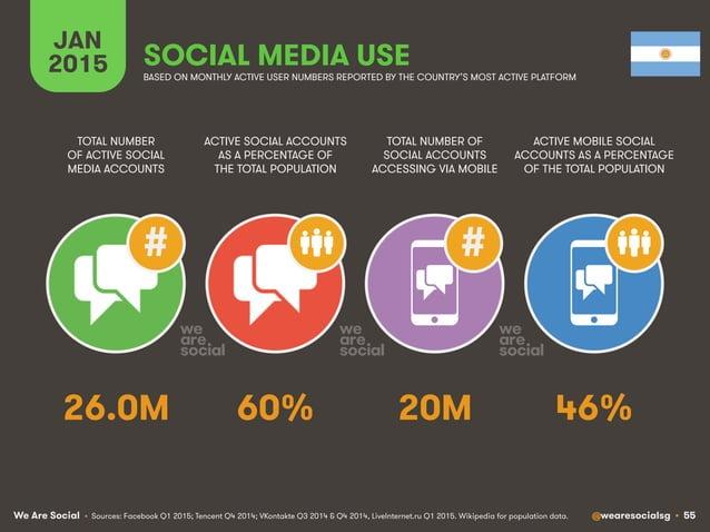 We Are Social @wearesocialsg • 55 JAN 2015 SOCIAL MEDIA USE ## • Sources: Facebook Q1 2015; Tencent Q4 2014; VKontakte Q3 ...