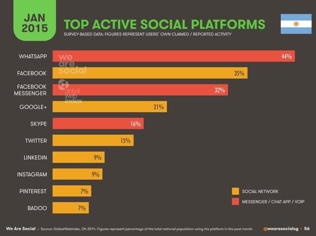 We Are Social @wearesocialsg • 56 JAN 2015 TOP ACTIVE SOCIAL PLATFORMS • Source: GlobalWebIndex, Q4 2014. Figures represen...
