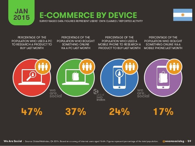 We Are Social @wearesocialsg • 59 JAN 2015 E-COMMERCE BY DEVICE PERCENTAGE OF THE POPULATION WHO USED A PC TO RESEARCH A P...