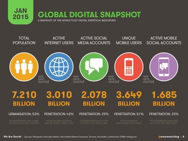 We Are Social @wearesocialsg • 6 GLOBAL DIGITAL SNAPSHOT ACTIVE INTERNET USERS TOTAL POPULATION ACTIVE SOCIAL MEDIA ACCOUN...