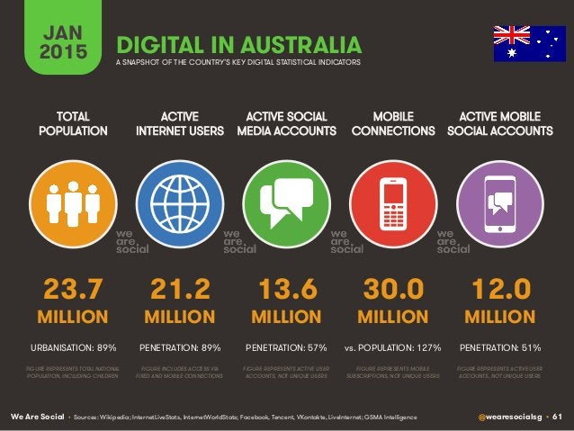 We Are Social @wearesocialsg • 61 ACTIVE INTERNET USERS TOTAL POPULATION ACTIVE SOCIAL MEDIA ACCOUNTS MOBILE CONNECTIONS A...