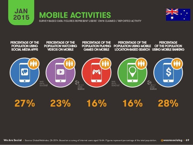 We Are Social @wearesocialsg • 69 JAN 2015 MOBILE ACTIVITIES $ PERCENTAGE OF THE POPULATION WATCHING VIDEOS ON MOBILE PERC...
