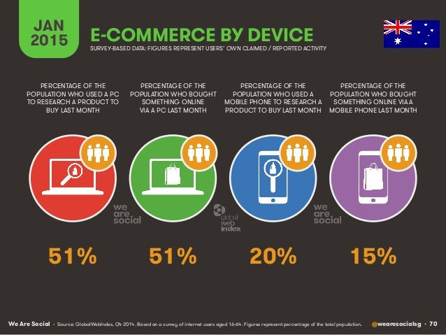 We Are Social @wearesocialsg • 70 JAN 2015 E-COMMERCE BY DEVICE PERCENTAGE OF THE POPULATION WHO USED A PC TO RESEARCH A P...