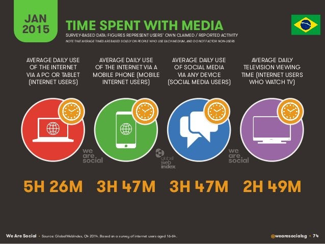 We Are Social @wearesocialsg • 74 JAN 2015 TIME SPENT WITH MEDIA SURVEY-BASED DATA: FIGURES REPRESENT USERS' OWN CLAIMED /...
