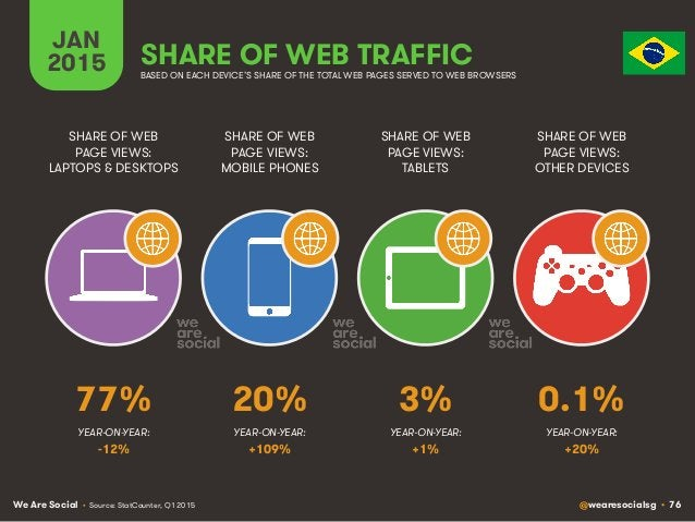 We Are Social @wearesocialsg • 76 JAN 2015 SHARE OF WEB TRAFFIC SHARE OF WEB PAGE VIEWS: LAPTOPS & DESKTOPS SHARE OF WEB P...