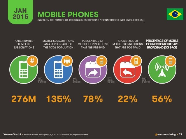 We Are Social @wearesocialsg • 79 JAN 2015 MOBILE SUBSCRIPTIONS AS A PERCENTAGE OF THE TOTAL POPULATION TOTAL NUMBER OF MO...
