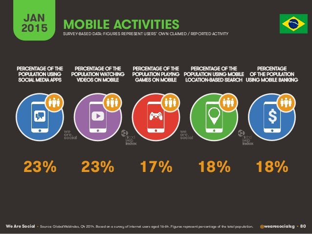 We Are Social @wearesocialsg • 80 JAN 2015 MOBILE ACTIVITIES $ PERCENTAGE OF THE POPULATION WATCHING VIDEOS ON MOBILE PERC...