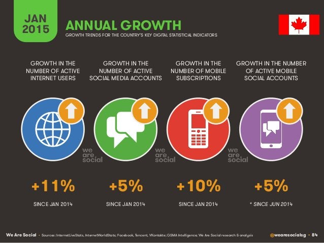 We Are Social @wearesocialsg • 84 JAN 2015 ANNUAL GROWTH GROWTH IN THE NUMBER OF ACTIVE INTERNET USERS GROWTH IN THE NUMBE...