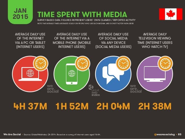We Are Social @wearesocialsg • 85 JAN 2015 TIME SPENT WITH MEDIA SURVEY-BASED DATA: FIGURES REPRESENT USERS' OWN CLAIMED /...