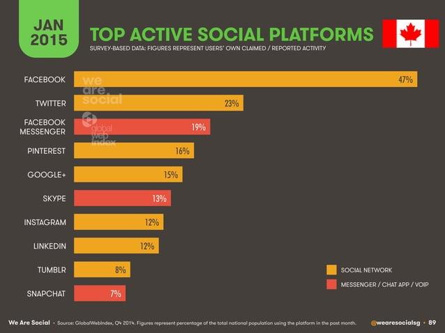 We Are Social @wearesocialsg • 89 JAN 2015 TOP ACTIVE SOCIAL PLATFORMS • Source: GlobalWebIndex, Q4 2014. Figures represen...
