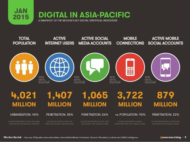 We Are Social @wearesocialsg • 9 ACTIVE INTERNET USERS TOTAL POPULATION ACTIVE SOCIAL MEDIA ACCOUNTS MOBILE CONNECTIONS AC...
