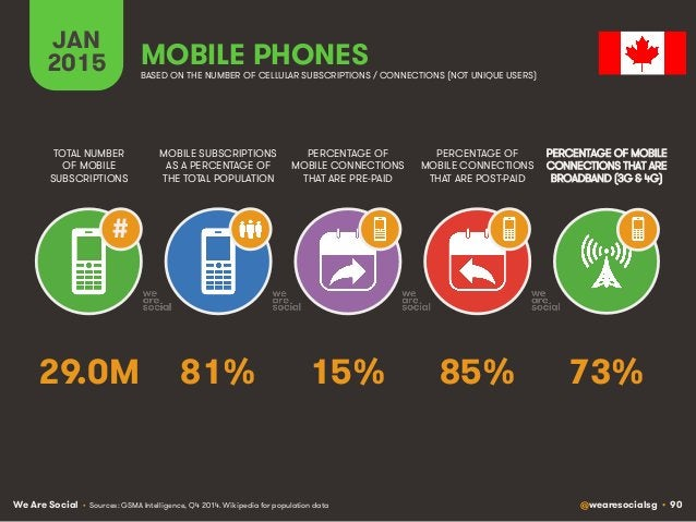 We Are Social @wearesocialsg • 90 JAN 2015 MOBILE SUBSCRIPTIONS AS A PERCENTAGE OF THE TOTAL POPULATION TOTAL NUMBER OF MO...