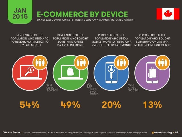 We Are Social @wearesocialsg • 92 JAN 2015 E-COMMERCE BY DEVICE PERCENTAGE OF THE POPULATION WHO USED A PC TO RESEARCH A P...