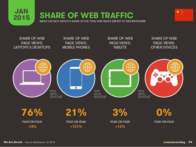 We Are Social @wearesocialsg • 98 JAN 2015 SHARE OF WEB TRAFFIC SHARE OF WEB PAGE VIEWS: LAPTOPS & DESKTOPS SHARE OF WEB P...