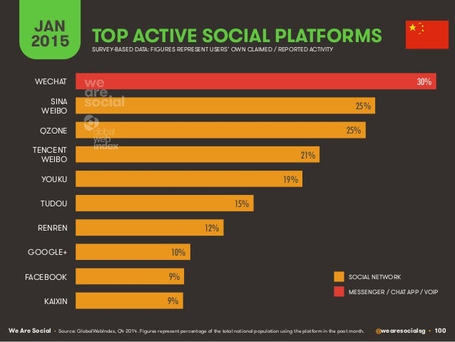 We Are Social @wearesocialsg • 100 JAN 2015 TOP ACTIVE SOCIAL PLATFORMS • Source: GlobalWebIndex, Q4 2014. Figures represe...