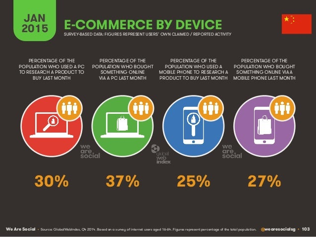 We Are Social @wearesocialsg • 103 JAN 2015 E-COMMERCE BY DEVICE PERCENTAGE OF THE POPULATION WHO USED A PC TO RESEARCH A ...