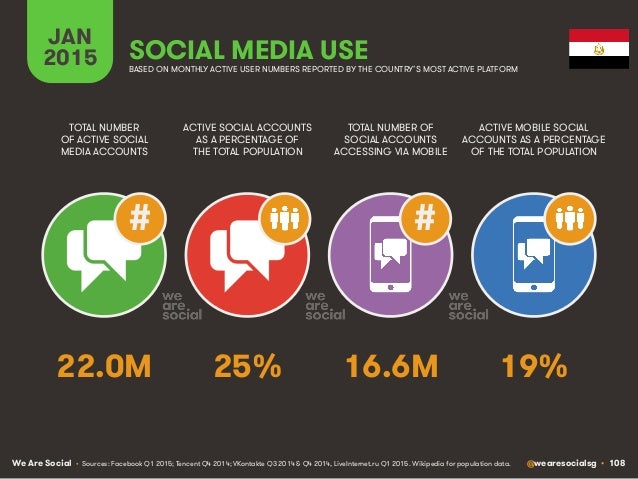 We Are Social @wearesocialsg • 108 JAN 2015 SOCIAL MEDIA USE ## • Sources: Facebook Q1 2015; Tencent Q4 2014; VKontakte Q3...