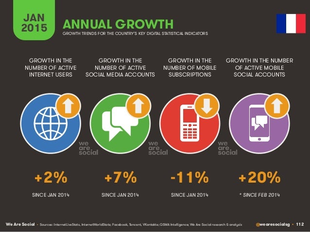 We Are Social @wearesocialsg • 112 JAN 2015 ANNUAL GROWTH GROWTH IN THE NUMBER OF ACTIVE INTERNET USERS GROWTH IN THE NUMB...