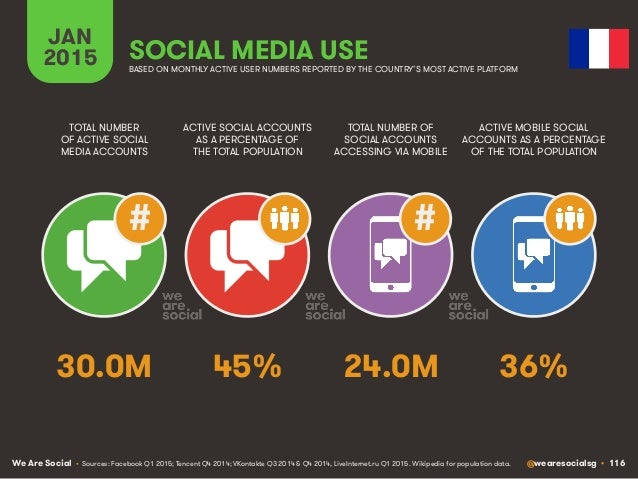 We Are Social @wearesocialsg • 116 JAN 2015 SOCIAL MEDIA USE ## • Sources: Facebook Q1 2015; Tencent Q4 2014; VKontakte Q3...