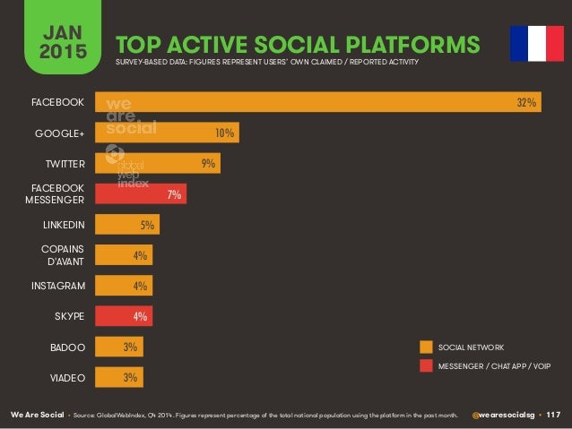 We Are Social @wearesocialsg • 117 JAN 2015 TOP ACTIVE SOCIAL PLATFORMS • Source: GlobalWebIndex, Q4 2014. Figures represe...