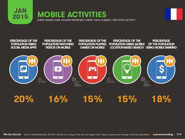 We Are Social @wearesocialsg • 119 JAN 2015 MOBILE ACTIVITIES $ PERCENTAGE OF THE POPULATION WATCHING VIDEOS ON MOBILE PER...