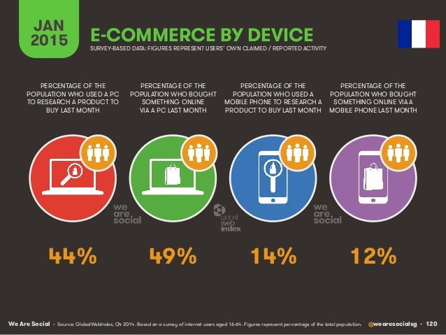 We Are Social @wearesocialsg • 120 JAN 2015 E-COMMERCE BY DEVICE PERCENTAGE OF THE POPULATION WHO USED A PC TO RESEARCH A ...