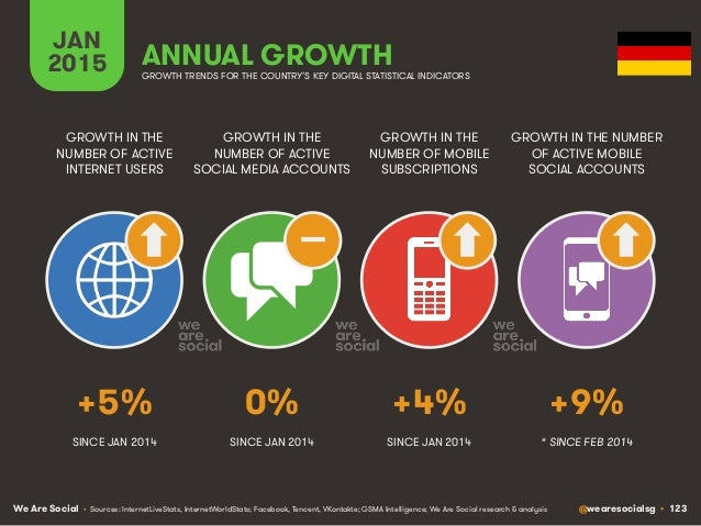 We Are Social @wearesocialsg • 123 JAN 2015 ANNUAL GROWTH GROWTH IN THE NUMBER OF ACTIVE INTERNET USERS GROWTH IN THE NUMB...