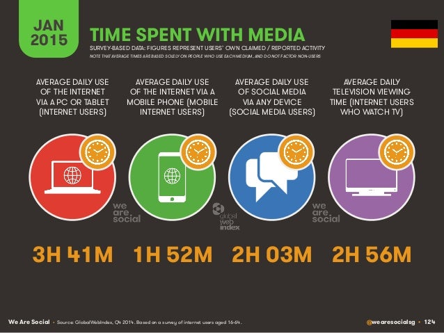 We Are Social @wearesocialsg • 124 JAN 2015 TIME SPENT WITH MEDIA SURVEY-BASED DATA: FIGURES REPRESENT USERS' OWN CLAIMED ...