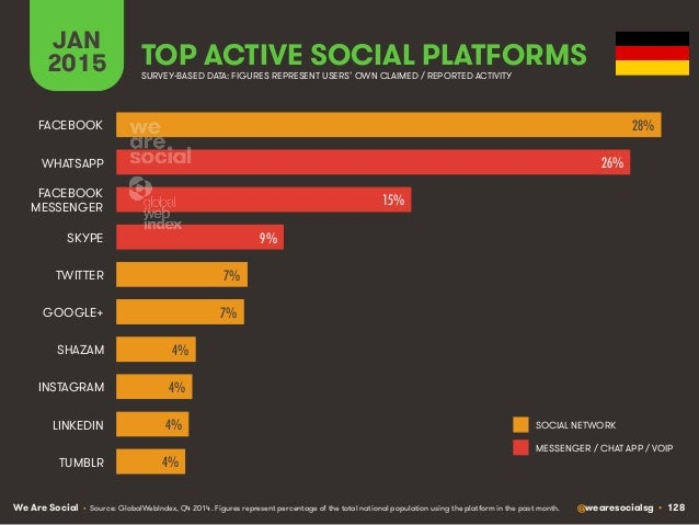 We Are Social @wearesocialsg • 128 JAN 2015 TOP ACTIVE SOCIAL PLATFORMS • Source: GlobalWebIndex, Q4 2014. Figures represe...