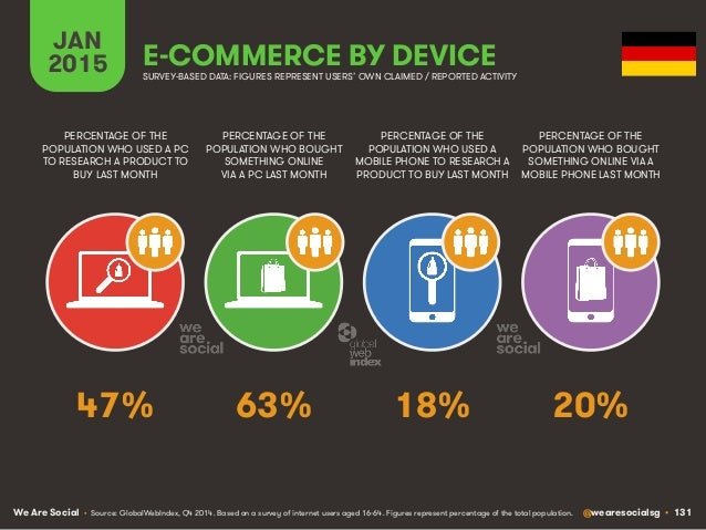We Are Social @wearesocialsg • 131 JAN 2015 E-COMMERCE BY DEVICE PERCENTAGE OF THE POPULATION WHO USED A PC TO RESEARCH A ...