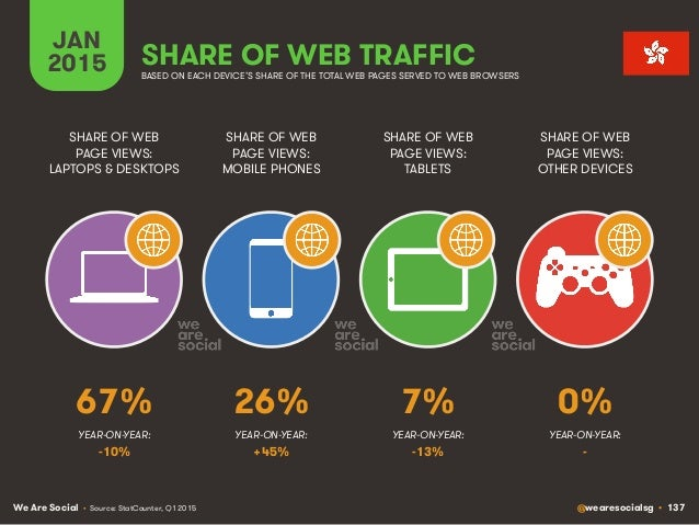 We Are Social @wearesocialsg • 137 JAN 2015 SHARE OF WEB TRAFFIC SHARE OF WEB PAGE VIEWS: LAPTOPS & DESKTOPS SHARE OF WEB ...