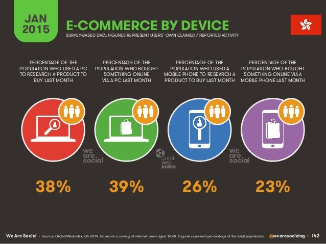 We Are Social @wearesocialsg • 142 JAN 2015 E-COMMERCE BY DEVICE PERCENTAGE OF THE POPULATION WHO USED A PC TO RESEARCH A ...