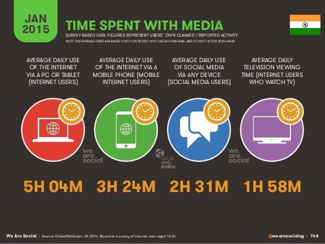 We Are Social @wearesocialsg • 146 JAN 2015 TIME SPENT WITH MEDIA SURVEY-BASED DATA: FIGURES REPRESENT USERS' OWN CLAIMED ...
