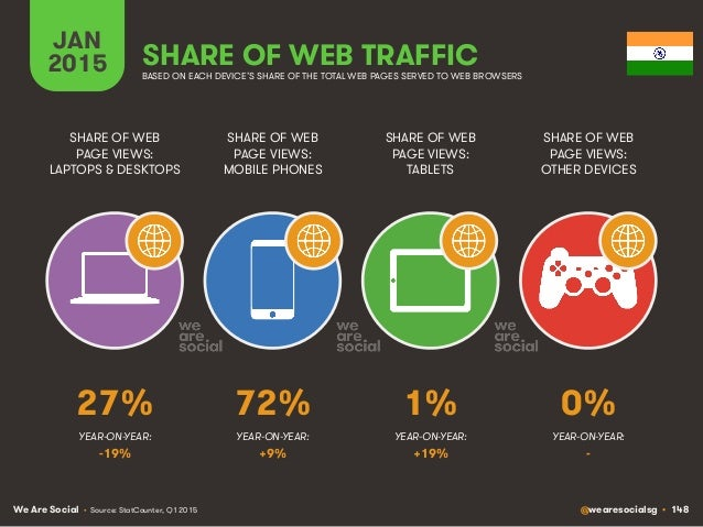 We Are Social @wearesocialsg • 148 JAN 2015 SHARE OF WEB TRAFFIC SHARE OF WEB PAGE VIEWS: LAPTOPS & DESKTOPS SHARE OF WEB ...
