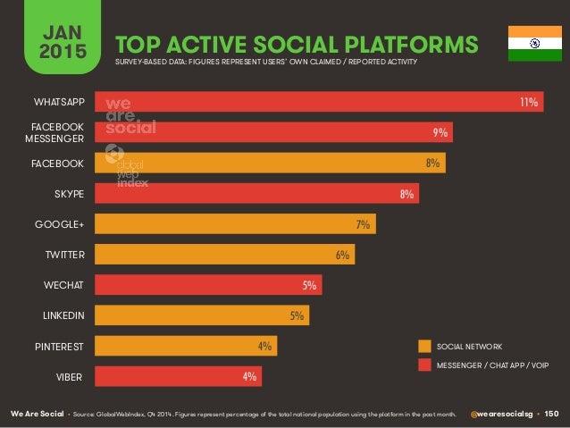 We Are Social @wearesocialsg • 150 JAN 2015 TOP ACTIVE SOCIAL PLATFORMS • Source: GlobalWebIndex, Q4 2014. Figures represe...