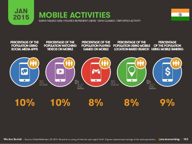 We Are Social @wearesocialsg • 152 JAN 2015 MOBILE ACTIVITIES $ PERCENTAGE OF THE POPULATION WATCHING VIDEOS ON MOBILE PER...