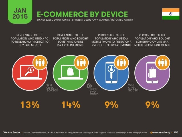 We Are Social @wearesocialsg • 153 JAN 2015 E-COMMERCE BY DEVICE PERCENTAGE OF THE POPULATION WHO USED A PC TO RESEARCH A ...