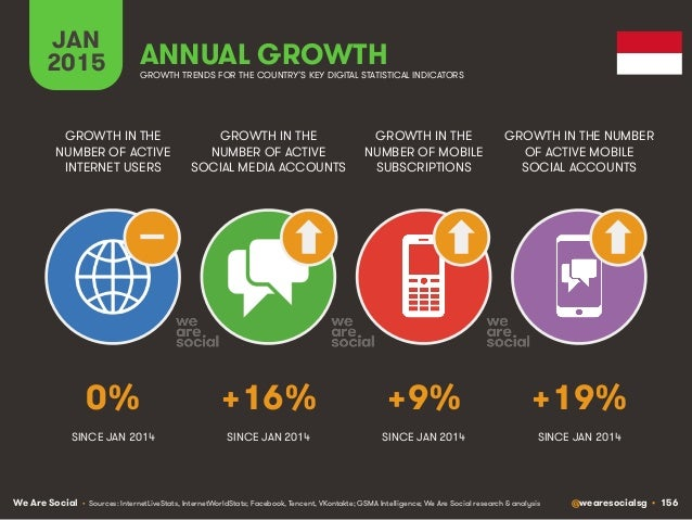 We Are Social @wearesocialsg • 156 JAN 2015 ANNUAL GROWTH GROWTH IN THE NUMBER OF ACTIVE INTERNET USERS GROWTH IN THE NUMB...