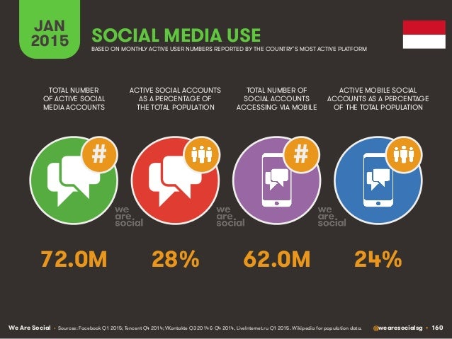We Are Social @wearesocialsg • 160 JAN 2015 SOCIAL MEDIA USE ## • Sources: Facebook Q1 2015; Tencent Q4 2014; VKontakte Q3...