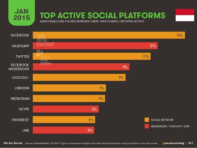 We Are Social @wearesocialsg • 161 JAN 2015 TOP ACTIVE SOCIAL PLATFORMS • Source: GlobalWebIndex, Q4 2014. Figures represe...