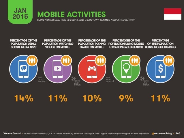 We Are Social @wearesocialsg • 163 JAN 2015 MOBILE ACTIVITIES $ PERCENTAGE OF THE POPULATION WATCHING VIDEOS ON MOBILE PER...