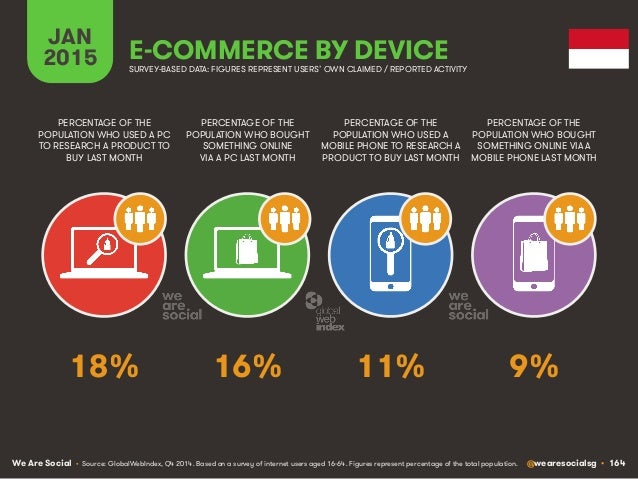 We Are Social @wearesocialsg • 164 JAN 2015 E-COMMERCE BY DEVICE PERCENTAGE OF THE POPULATION WHO USED A PC TO RESEARCH A ...